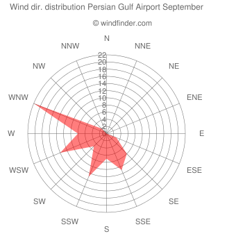 Wind direction distribution Persian Gulf Airport September