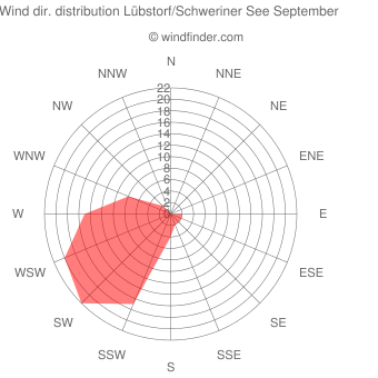Wind direction distribution Lübstorf/Schweriner See September