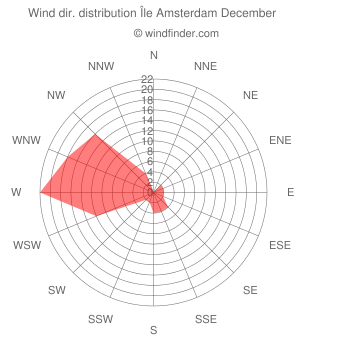 Wind direction distribution Île Amsterdam December
