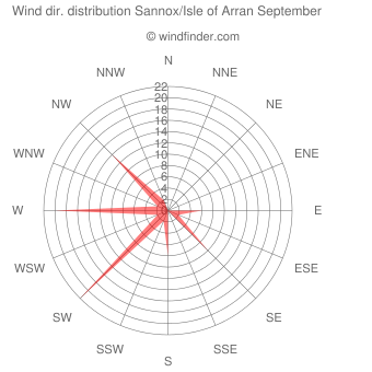 Wind direction distribution Sannox/Isle of Arran September