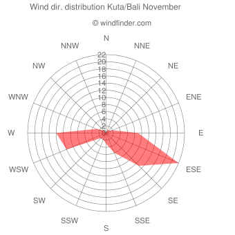 Wind direction distribution Kuta/Bali November