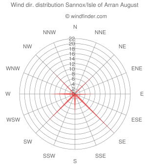 Wind direction distribution Sannox/Isle of Arran August