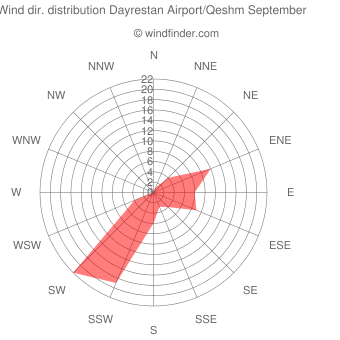 Wind direction distribution Dayrestan Airport/Qeshm September