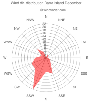 Wind direction distribution Barra Island December