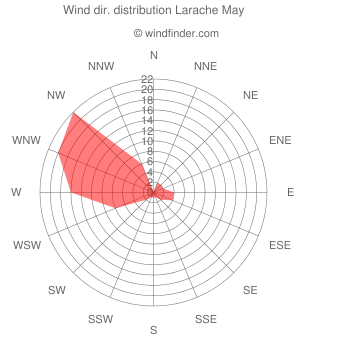 Wind direction distribution Larache May
