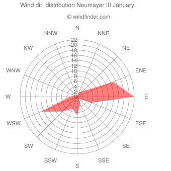 Wind direction distribution Neumayer III January
