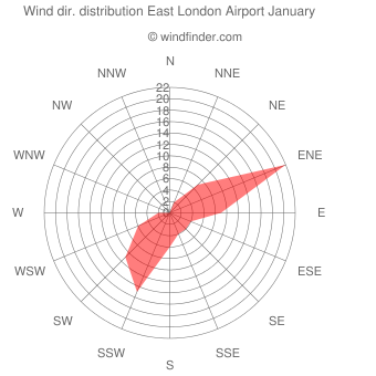 Wind direction distribution East London Airport January