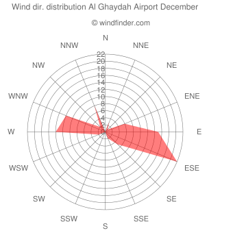 Wind direction distribution Al Ghaydah Airport December