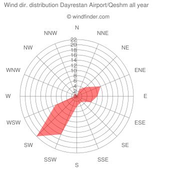 Annual wind direction distribution Dayrestan Airport/Qeshm