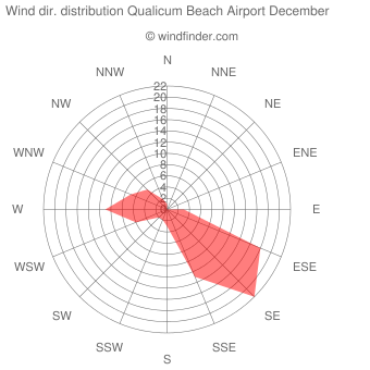 Wind direction distribution Qualicum Beach Airport December