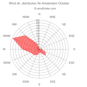 Wind direction distribution Île Amsterdam October