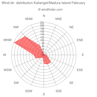 Wind direction distribution Kalianget/Madura Island February