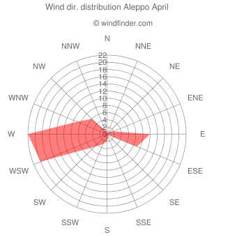 Wind direction distribution Aleppo April