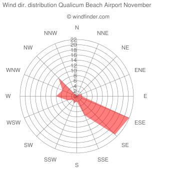 Wind direction distribution Qualicum Beach Airport November