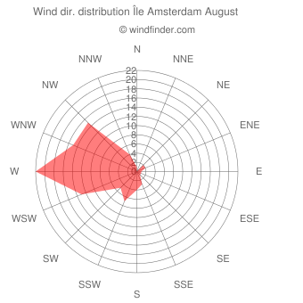 Wind direction distribution Île Amsterdam August