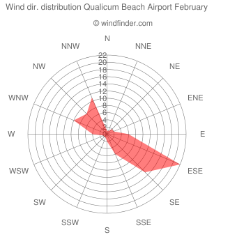Wind direction distribution Qualicum Beach Airport February