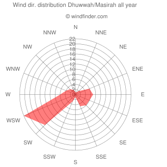Annual wind direction distribution Dhuwwah/Masirah