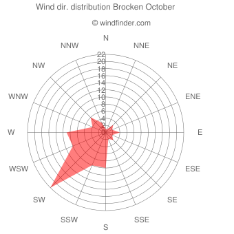 Wind direction distribution Brocken October