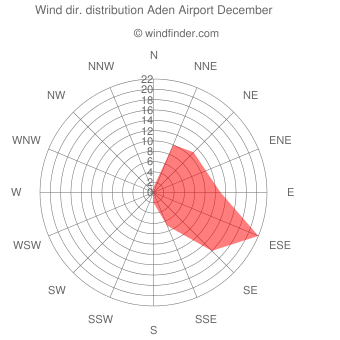 Wind direction distribution Aden Airport December