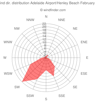 Wind direction distribution Adelaide Airport/Henley Beach February