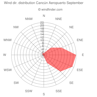 Wind direction distribution Cancún Aeropuerto September