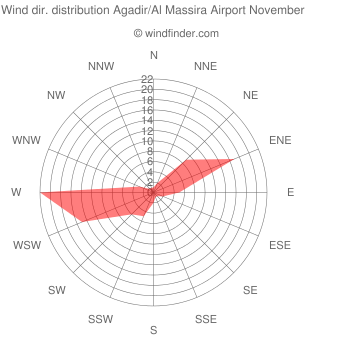 Wind direction distribution Agadir/Al Massira Airport November