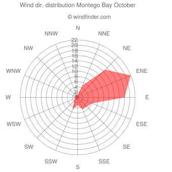 Wind direction distribution Montego Bay October