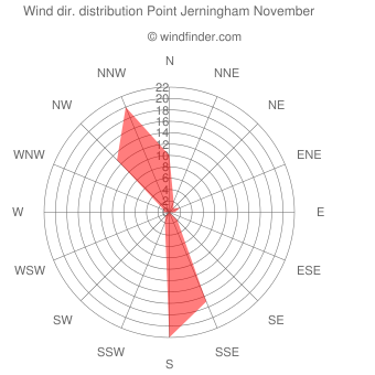 Wind direction distribution Point Jerningham November