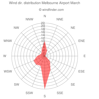 Wind direction distribution Melbourne Airport March