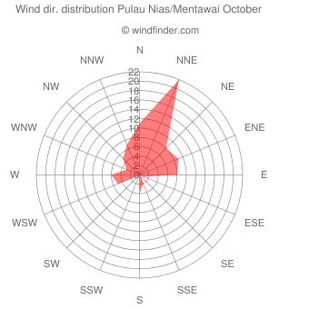 Wind direction distribution Pulau Nias/Mentawai October