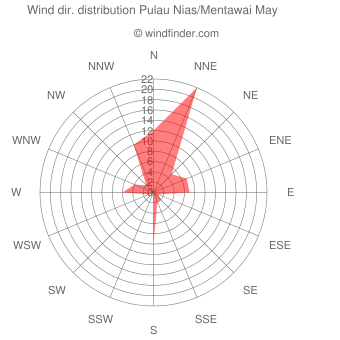Wind direction distribution Pulau Nias/Mentawai May