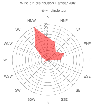 Wind direction distribution Ramsar July