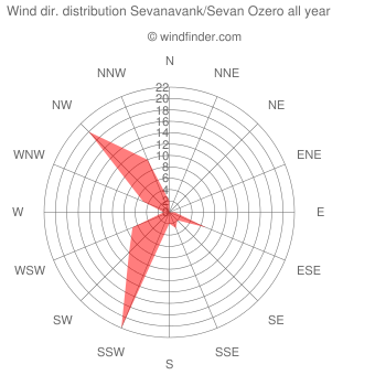 Annual wind direction distribution Sevanavank/Sevan Ozero