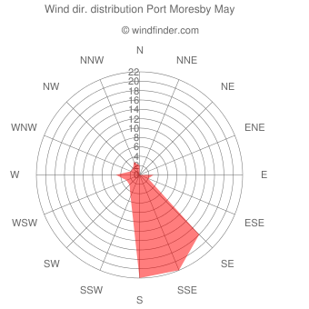 Wind direction distribution Port Moresby May