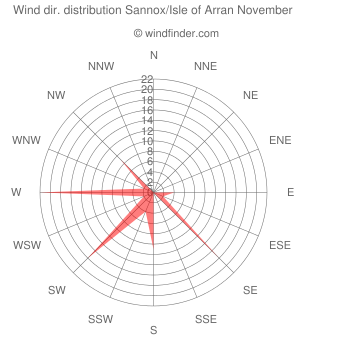 Wind direction distribution Sannox/Isle of Arran November