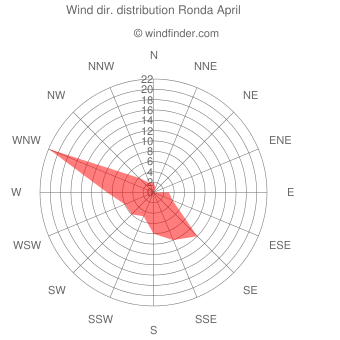 Wind direction distribution Ronda April