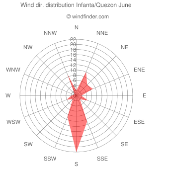 Wind direction distribution Infanta/Quezon June