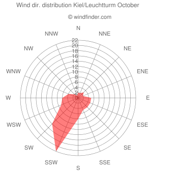 Wind direction distribution Kiel/Leuchtturm October