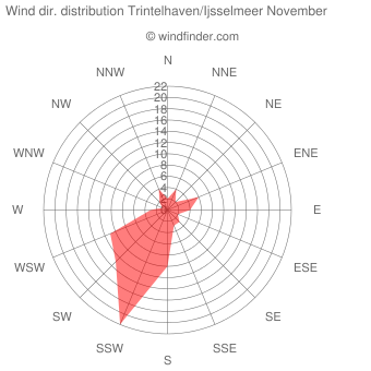 Wind direction distribution Trintelhaven/Ijsselmeer November