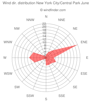 Wind direction distribution New York City/Central Park June