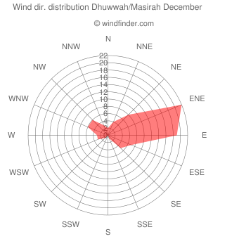 Wind direction distribution Dhuwwah/Masirah December