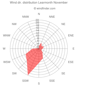 Wind direction distribution Learmonth November