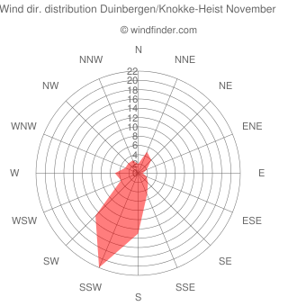 Wind direction distribution Duinbergen/Knokke-Heist November