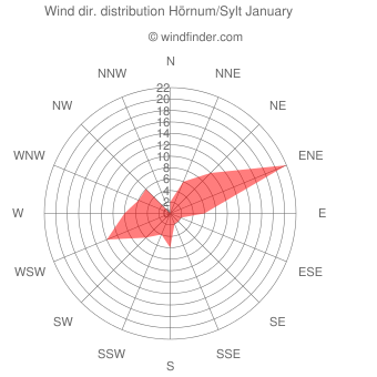 Wind direction distribution Hörnum/Sylt January
