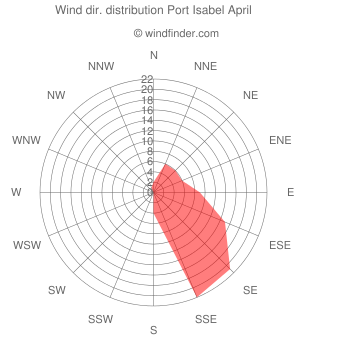 Wind direction distribution Port Isabel April