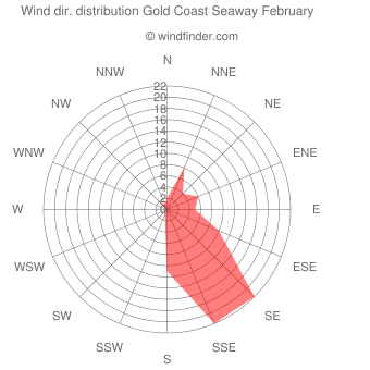 Wind direction distribution Gold Coast Seaway February