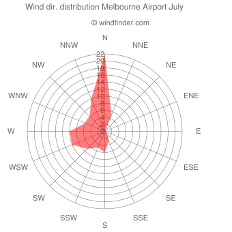 Wind direction distribution Melbourne Airport July