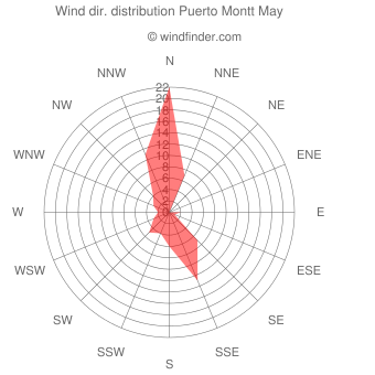 Wind direction distribution Puerto Montt May