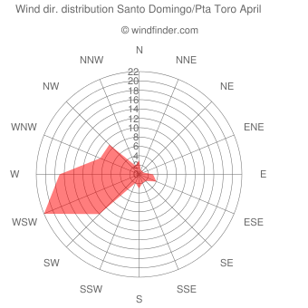 Wind direction distribution Santo Domingo/Pta Toro April