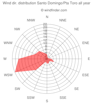 Annual wind direction distribution Santo Domingo/Pta Toro